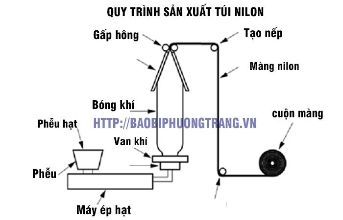 quy trình sản xuất túi nilon tại nhà máy