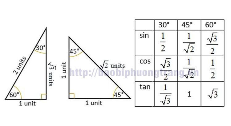 Công thức toán học dễ nhớ